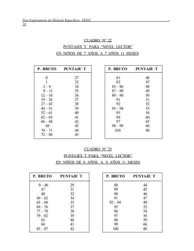 """Test Exploratorio de Dislexia Específica, TEDE - 28 CUADRO Nº 22 PUNTAJES T PARA """"NIVEL LECTOR"""" EN NIÑOS DE 7 AÑOS A 7 AÑO..."""