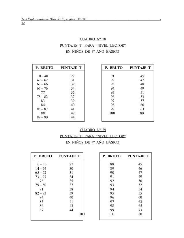 """Test Exploratorio de Dislexia Específica, TEDE - 32 CUADRO Nº 28 PUNTAJES T PARA """"NIVEL LECTOR"""" EN NIÑOS DE 3º AÑO BÁSICO ..."""