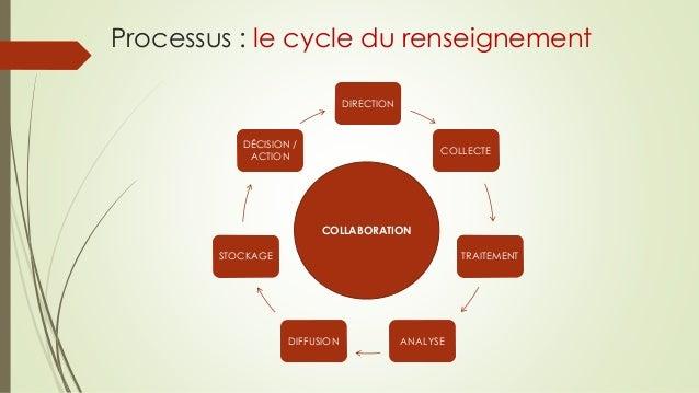 Processus : le cycle du renseignement DIRECTION COLLECTE TRAITEMENT ANALYSEDIFFUSION STOCKAGE DÉCISION / ACTION COLLABORAT...