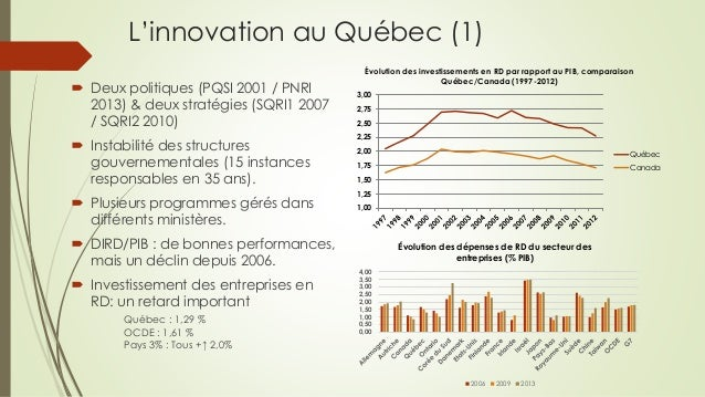 L'innovation au Québec (1)  Deux politiques (PQSI 2001 / PNRI 2013) & deux stratégies (SQRI1 2007 / SQRI2 2010)  Instabi...