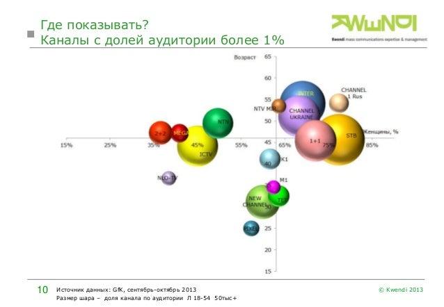 Где показывать? Каналы с долей аудитории более 1%  10  Источник данных: GfK, сентябрь-октябрь 2013 Размер шара – доля кана...
