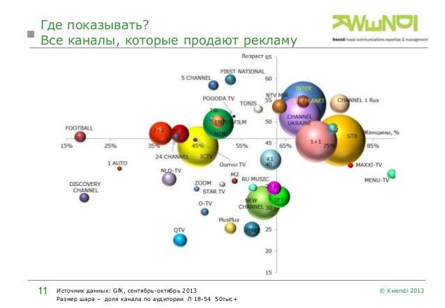 Где показывать? Все каналы, которые продают рекламу  11  Источник данных: GfK, сентябрь-октябрь 2013 Размер шара – доля ка...