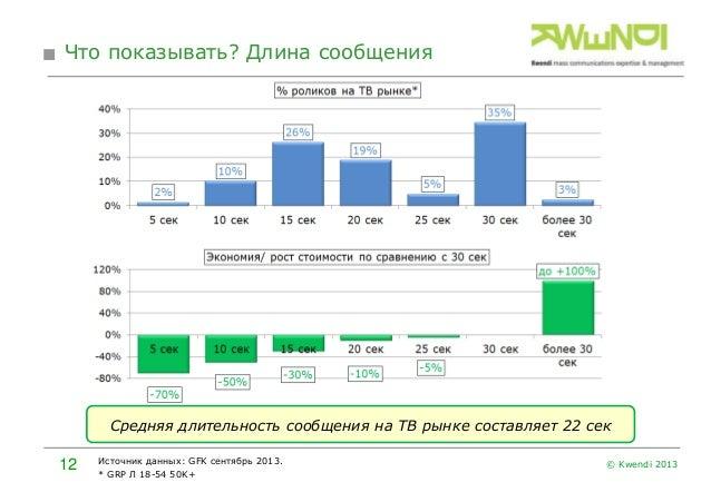 Что показывать? Длина сообщения  Средняя длительность сообщения на ТВ рынке составляет 22 сек  12  Источник данных: GFK се...