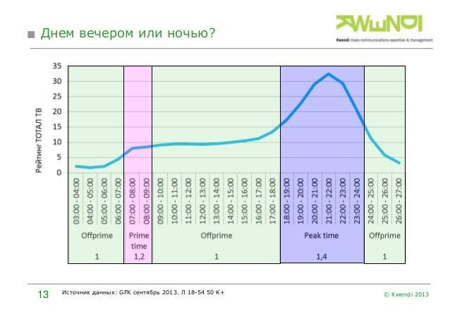Днем вечером или ночью?  13  Источник данных: GFK сентябрь 2013. Л 18-54 50 K+  © Kwendi 2013