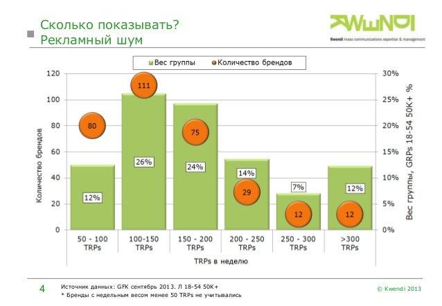 Cколько показывать? Рекламный шум  4  Источник данных: GFK сентябрь 2013. Л 18-54 50K+ * Бренды с недельным весом менее 50...