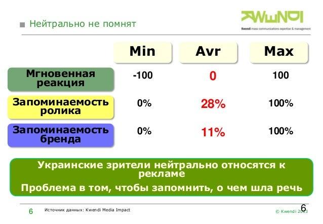 Нейтрально не помнят  Min  Avr  Max  Мгновенная реакция  -100  0  100  Запоминаемость ролика  0%  28%  100%  Запоминаемост...