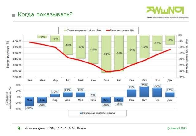 Когда показывать?  9  Источник данных: GfK, 2012 Л 18-54 50тыс+  © Kwendi 2013