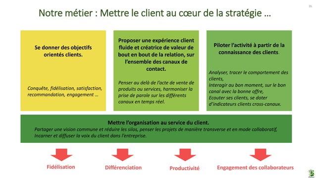 16 Se donner des objectifs orientés clients. Conquête, fidélisation, satisfaction, recommandation, engagement … Proposer u...