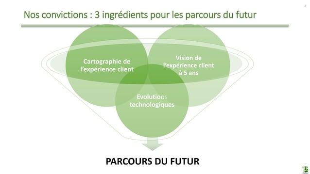 Nos convictions : 3 ingrédients pour les parcours du futur 2 PARCOURS DU FUTUR Evolutions technologiques Cartographie de l...