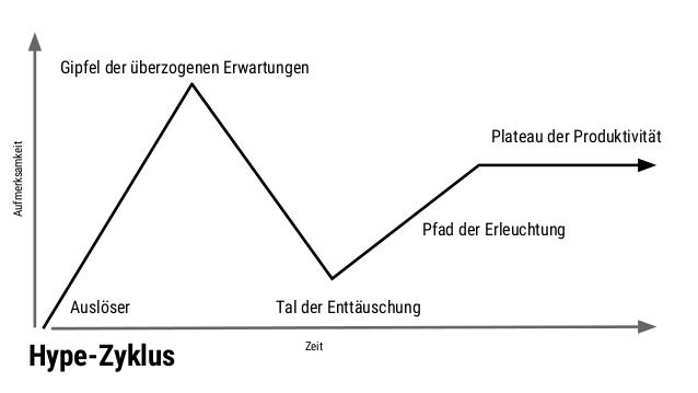 Hype-Zyklus Pfad der Erleuchtung Gipfel der überzogenen Erwartungen Tal der EnttäuschungAuslöser Plateau der Produktivität...