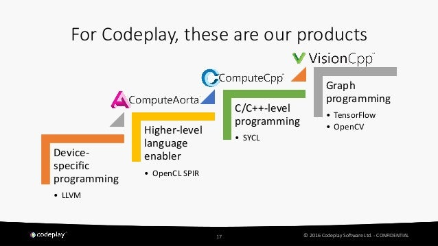 Codeplay Software - Open Standards for Automotive Vision