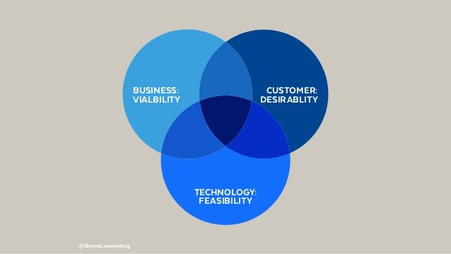 @BennoLoewenberg CUSTOMER: DESIRABLITY BUSINESS: VIALBILITY TECHNOLOGY: FEASIBILITY