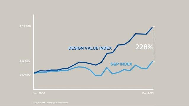 @BennoLoewenberg $ 10.000 $ 17.500 Jun. 2003 Dec. 2013 S&P INDEX DESIGN VALUE INDEX $ 39.900 228% Graphic: DMI – Design Va...