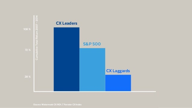 @BennoLoewenberg 28 % CX Laggards 72 % S&P 500 CumulativeTotalReturn2007–2014 108 % CX Leaders Source: Watermark CX ROI / ...