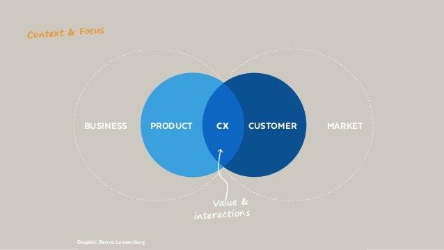 @BennoLoewenberg BUSINESS MARKETCUSTOMERPRODUCT CX Graphic: Benno Loewenberg Context & Focus Value & interactions