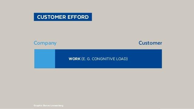@BennoLoewenberg  CUSTOMER EFFORD CompanyCustomer Graphic: Benno Loewenberg WORK (E. G. CONGNITIVE LOAD)
