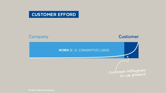@BennoLoewenberg  CUSTOMER EFFORD CompanyCustomer Graphic: Benno Loewenberg WORK (E. G. CONGNITIVE LOAD) Customer willin...