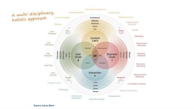 Source: Corey Stern COMPONENTSA multi-disciplinary, holistic approach