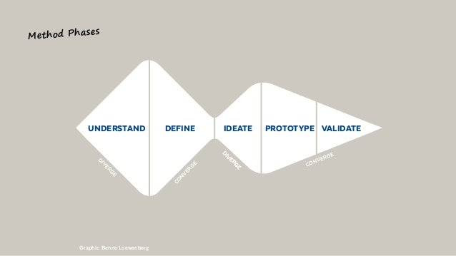 UNDERSTAND IDEATEDEFINE PROTOTYPE VALIDATE Graphic: Benno Loewenberg Method Phases DIVERGE DIVERGE CONVERGE DIVERGE CONVER...