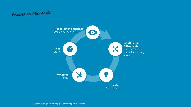 Graphic: Benno Loewenberg Phases as Microcyle Source: Design Thinking @ University of St. Gallen