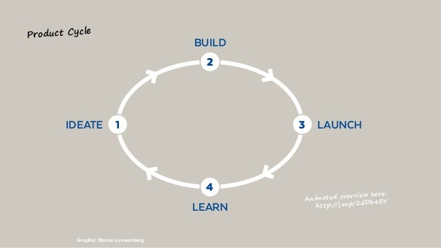 LAUNCHIDEATE BUILD LEARN 3 2 1 4 Product Cycle Animated overview here: http://j.mp/2dDb4RY Graphic: Benno Loewenberg