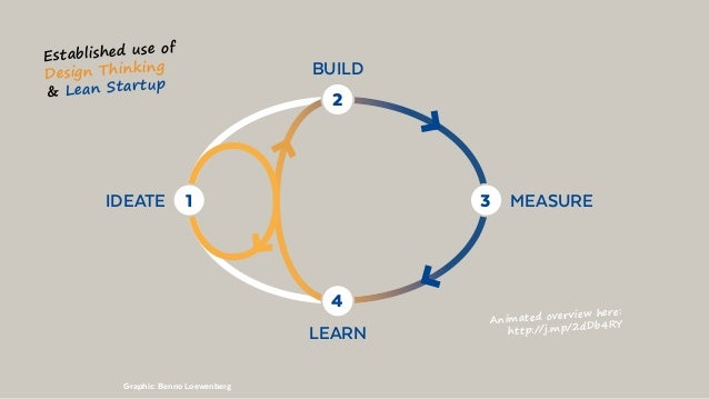 MEASUREIDEATE BUILD LEARN 3 2 4 1 Established use of Design Thinking  Lean Startup Animated overview here: http://j.mp/2dD...