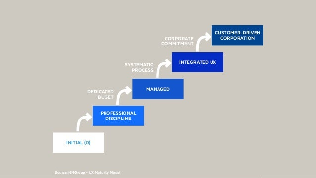 @BennoLoewenbergSource: NNGroup – UX Maturity Model CUSTOMER-DRIVEN CORPORATION INITIAL (0) PROFESSIONAL DISCIPLINE MANAGE...