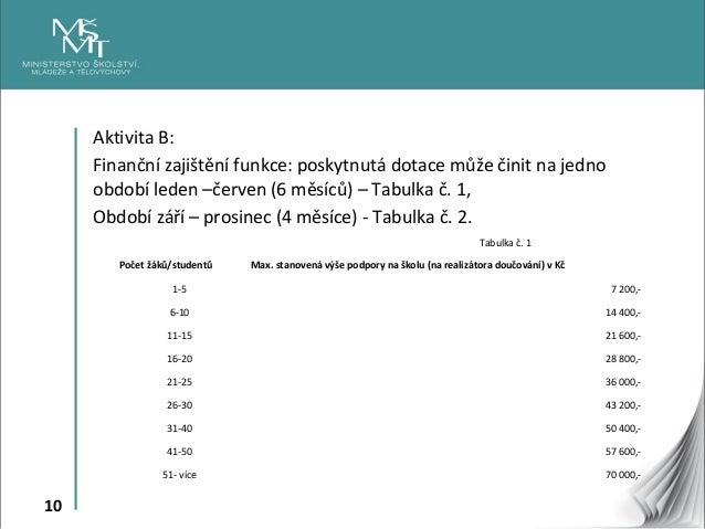 10 Aktivita B: Finanční zajištění funkce: poskytnutá dotace může činit na jedno období leden –červen (6 měsíců) – Tabulka ...