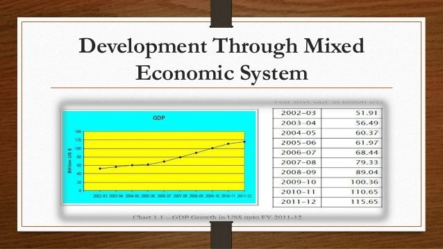 Economic System of Bangladesh