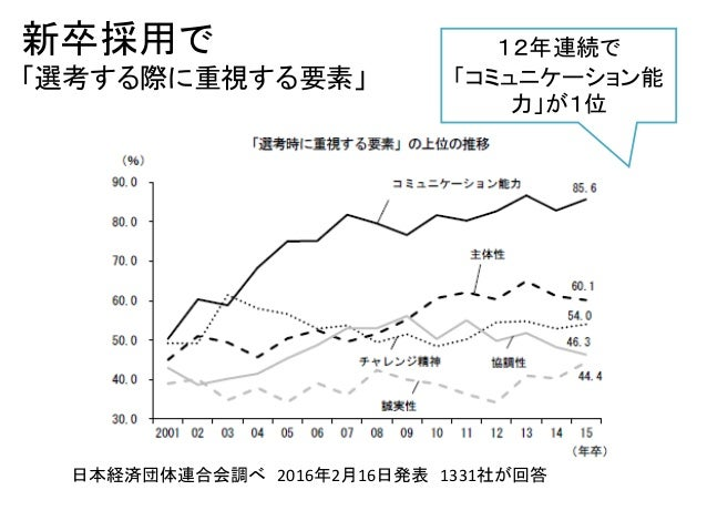 新卒採用で 「選考する際に重視する要素」 日本経済団体連合会調べ 2016年2月16日発表 1331社が回答 12年連続で 「コミュニケーション能 力」が1位