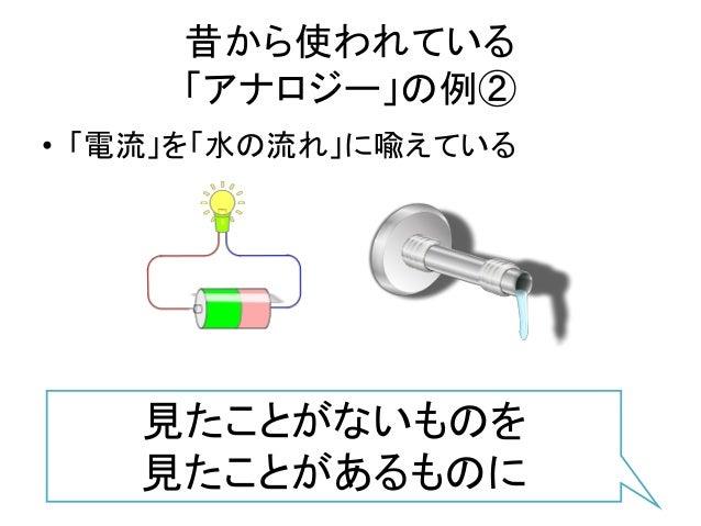 昔から使われている 「アナロジー」の例② • 「電流」を「水の流れ」に喩えている 見たことがないものを 見たことがあるものに