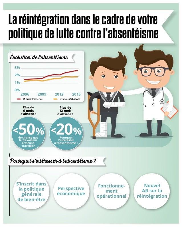 0% 1% 2% 3% 20152006 2009 2012 Laréintégrationdanslecadredevotre politiquedeluttecontrel'absentéismeAlgemene tevredenheid ...