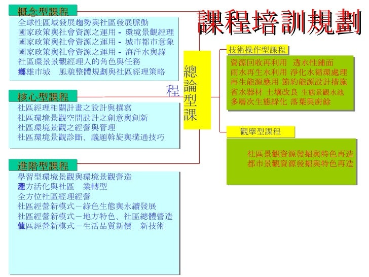 課程培訓規劃 概念型課程 <ul><li>全球性區域發展趨勢與社區發展脈動 </li></ul><ul><li>國家政策與社會資源之運用 - 環境景觀經理 </li></ul><ul><li>國家政策與社會資源之運用 - 城市都市意象 </li...