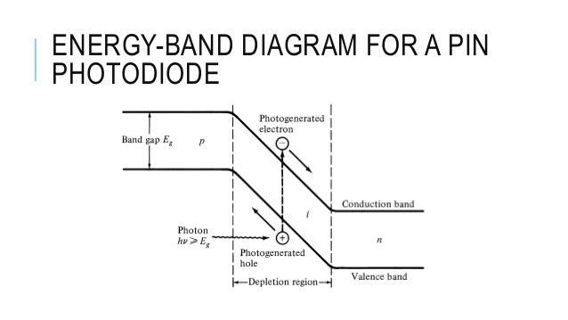 optical detector pin photodiode. Black Bedroom Furniture Sets. Home Design Ideas