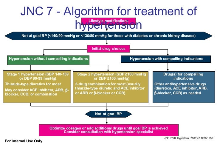 JNC 7 - Algorithm for treatment of hypertension Hypertension with compelling indications Stage 1 hypertension (SBP 140-159...