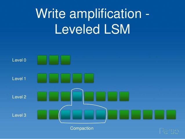 Write amplification index