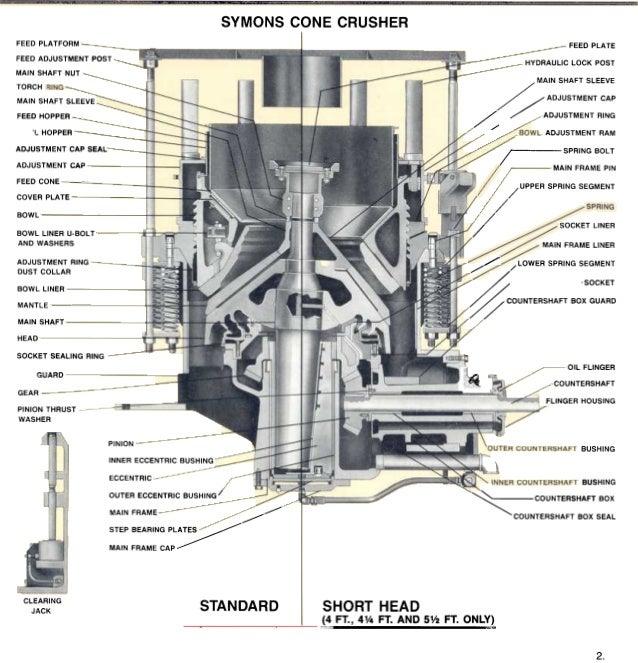 163463644 chancadores de conos rh slideshare net symons cone crusher instruction manual symons cone crusher instruction manual