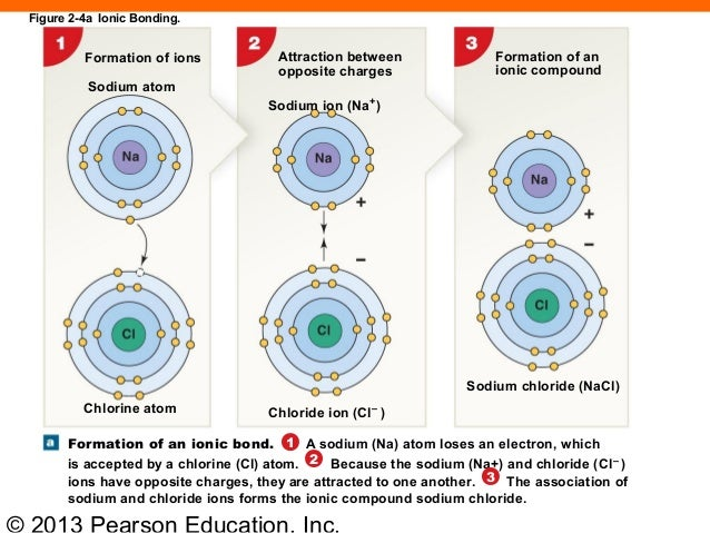 The formation of an ionic bond | Research paper Academic Service ...
