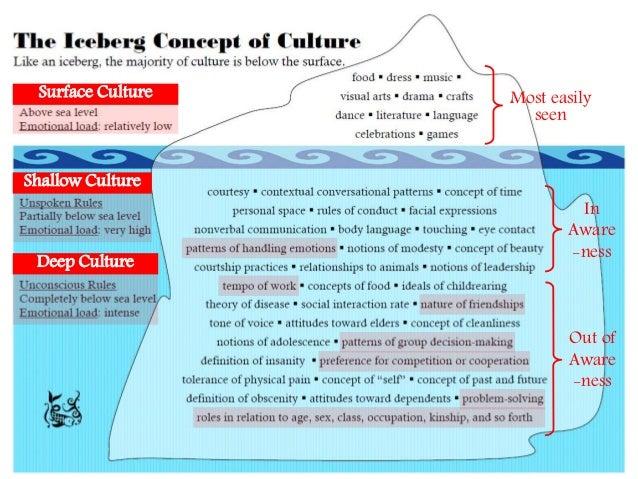 level deep culture www
