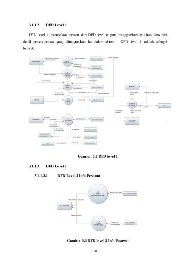 169974199 sistem penjualan tiket pesawat tugas akhir mata kuliah reka 17 10 3112 dfd ccuart Image collections