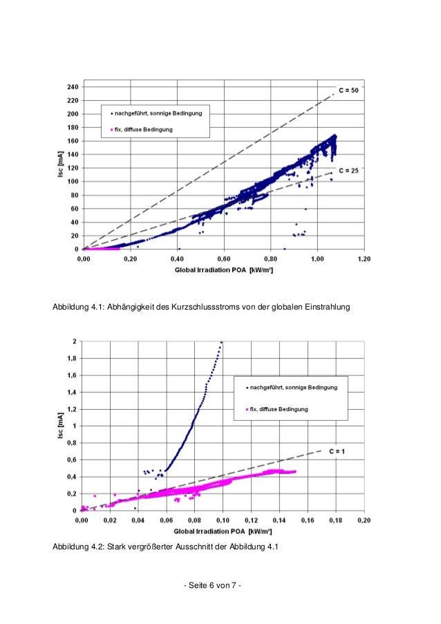 - Seite 7 von 7 - In Abbildung 4.2 sind die Daten von Abbildung 4.1 in einem stark vergrößerten Bereich dargestellt. Währe...