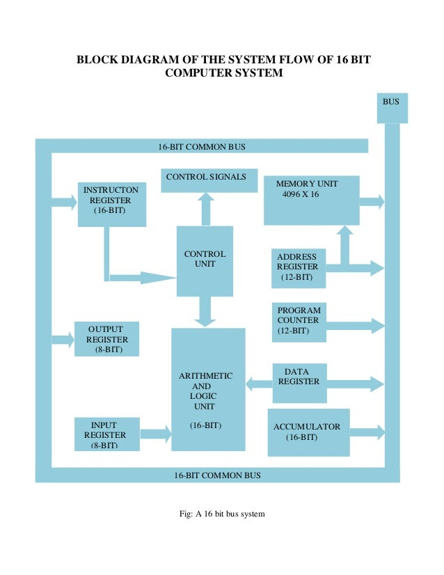 4  block diagram of the system