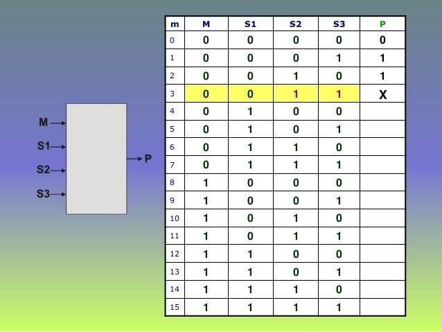m M S1 S2 S3 P 0 0 0 0 0 0 1 0 0 0 1 1 2 0 0 1 0 1 3 0 0 1 1 4 0 1 0 0 5 0 1 0 1 6 0 1 1 0 7 0 1 1 1 8 1 0 0 0 9 1 0 0 1 1...