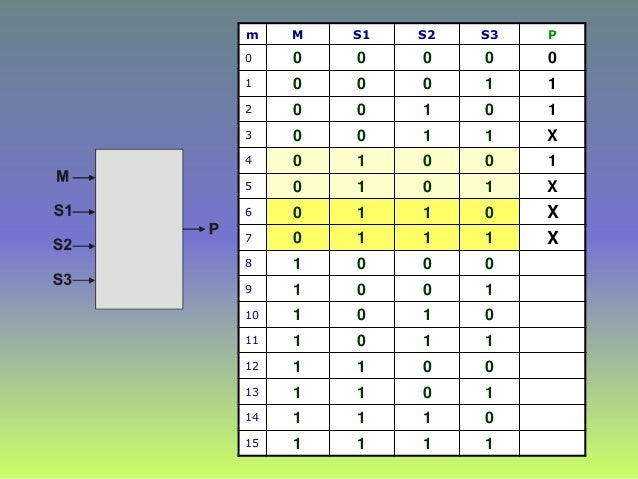 m M S1 S2 S3 P 0 0 0 0 0 0 1 0 0 0 1 1 2 0 0 1 0 1 3 0 0 1 1 X 4 0 1 0 0 1 5 0 1 0 1 X 6 0 1 1 0 7 0 1 1 1 8 1 0 0 0 9 1 0...