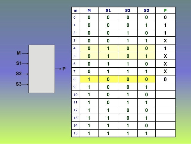 m M S1 S2 S3 P 0 0 0 0 0 0 1 0 0 0 1 1 2 0 0 1 0 1 3 0 0 1 1 X 4 0 1 0 0 1 5 0 1 0 1 X 6 0 1 1 0 X 7 0 1 1 1 X 8 1 0 0 0 9...