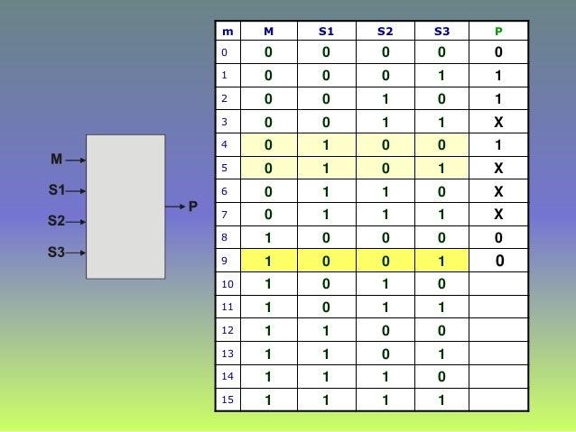 m M S1 S2 S3 P 0 0 0 0 0 0 1 0 0 0 1 1 2 0 0 1 0 1 3 0 0 1 1 X 4 0 1 0 0 1 5 0 1 0 1 X 6 0 1 1 0 X 7 0 1 1 1 X 8 1 0 0 0 0...