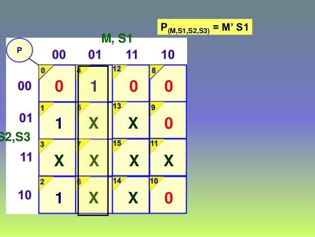 P M, S1 S2,S3 0 1 1 X 1 X X X 0 X X X 0 0 0 X P(M,S1,S2,S3) = M' S1