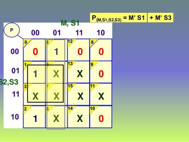 P M, S1 S2,S3 0 1 1 X 1 X X X 0 X X X 0 0 0 X P(M,S1,S2,S3) = M' S1 + M' S3