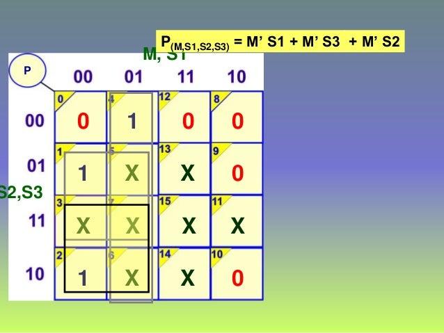 P M, S1 S2,S3 0 1 1 X 1 X X X 0 X X X 0 0 0 X P(M,S1,S2,S3) = M' S1 + M' S3 + M' S2