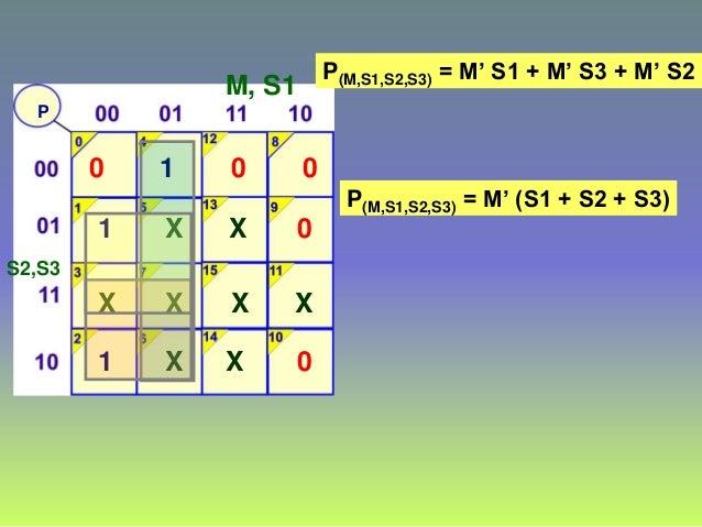 P M, S1 S2,S3 0 1 1 X 1 X X X 0 X X X 0 0 0 X P(M,S1,S2,S3) = M' S1 + M' S3 + M' S2 P(M,S1,S2,S3) = M' (S1 + S2 + S3)
